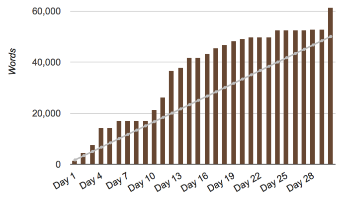 My 2014 word count by day...
